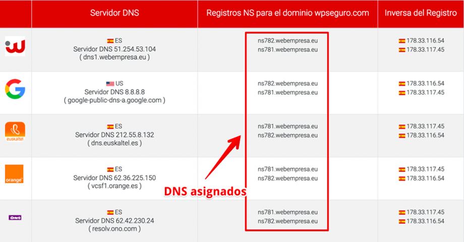 Servidores DNS y algunas soluciones a sus problemas