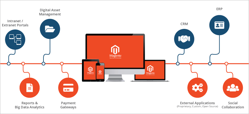 Por qué emplear Magento como herramienta de comercio electrónico