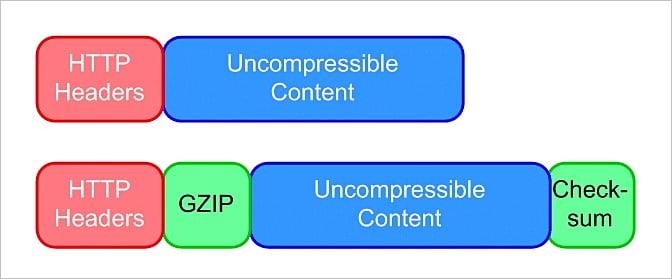 Sistemas de compresión web GZIP y Brotli