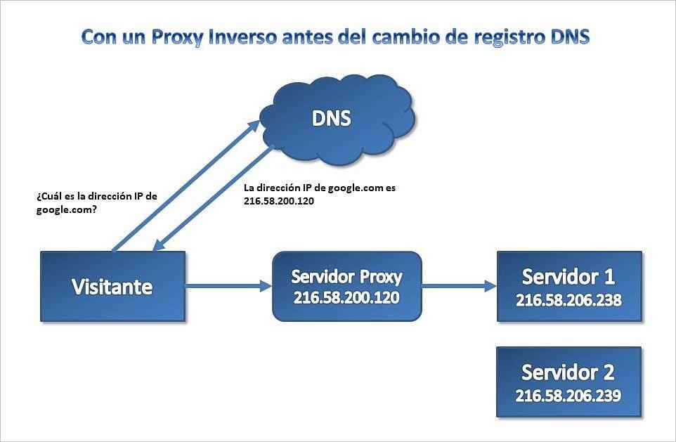Qué es la propagación de las DNS y por qué requiere tiempo